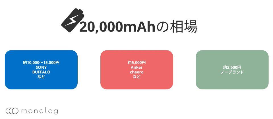 20,000mAhのモバイルバッテリーの相場