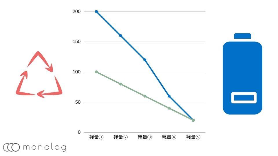モバイルバッテリーの寿命が長いモデル