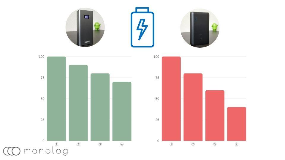 モバイルバッテリーの寿命を伸ばす方法