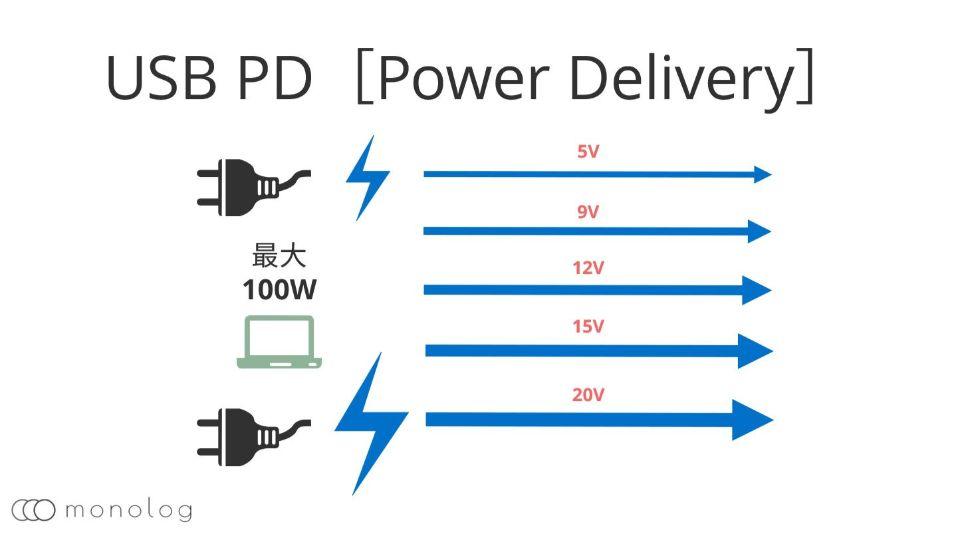 急速充電の「USB PD」