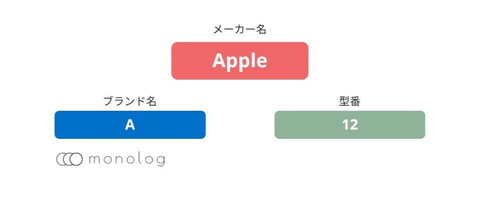 Apple「Aシリーズ」のCPU(SoC)