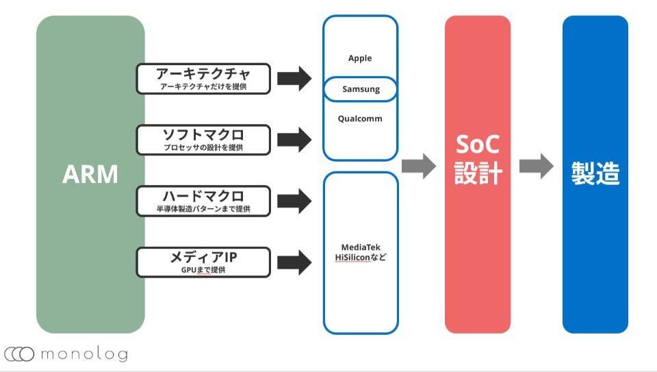 「ARM」アーキテクチャのライセンス形態