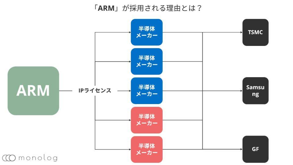 「ARM」のCPUが採用されるわけ