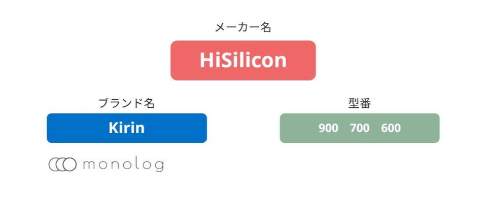 HiSilicon「Kirin」のCPU(SoC)