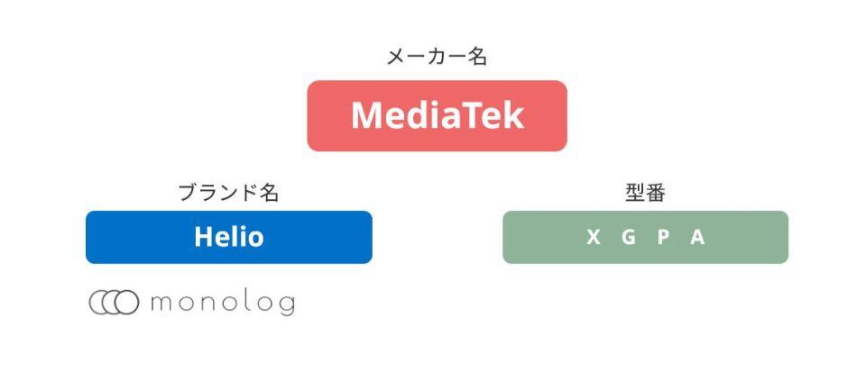 MediaTek「Helio」のCPU(SoC)