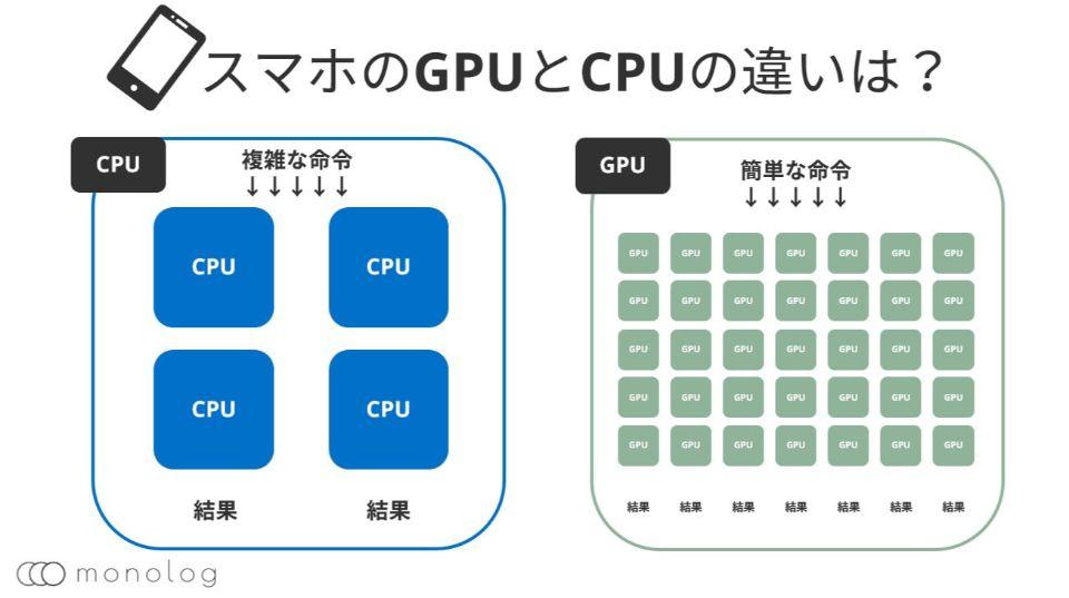 スマホのGPUとCPUの違いは?