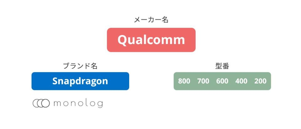 Qualcomm「Snapdragon」のCPU(SoC)