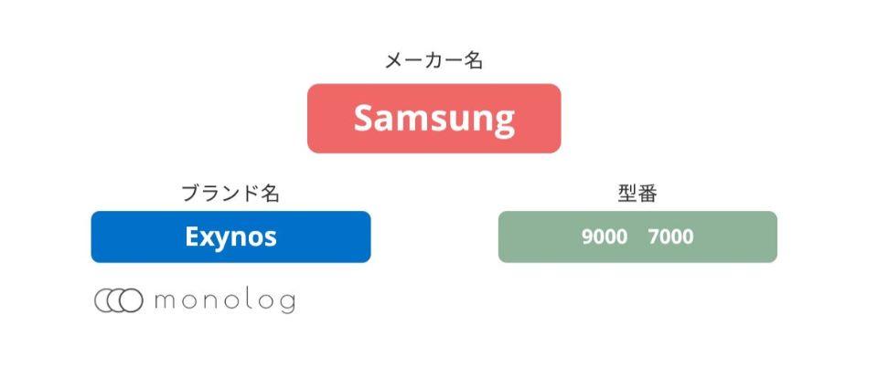 Samsung「Exynos」のCPU(SoC)