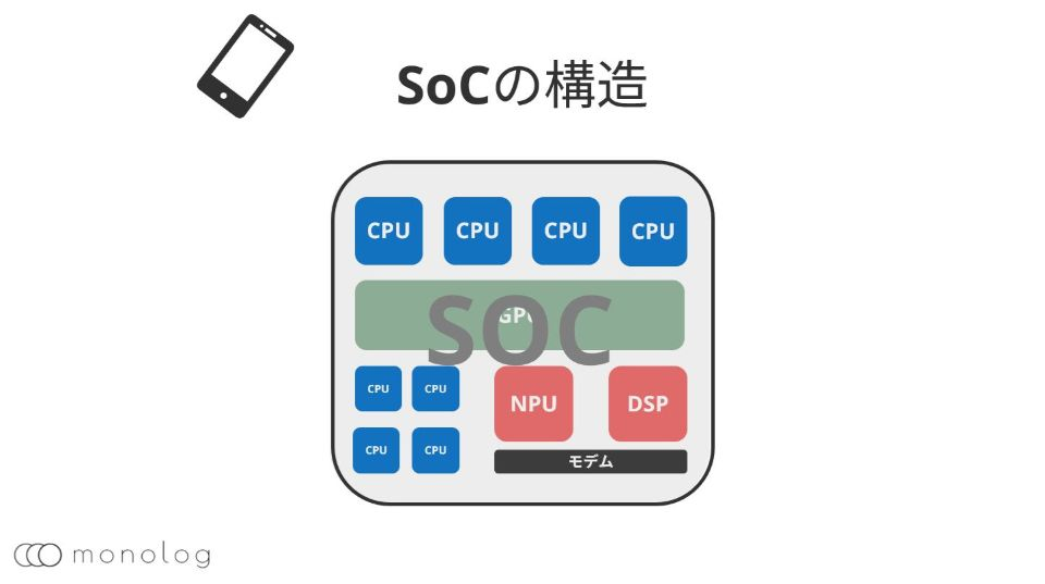 「SoC」のスマホ向けの構造
