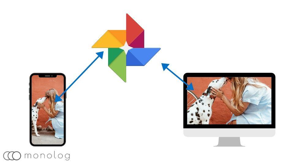 スマホからパソコンに「Googleフォト」で写真を送る