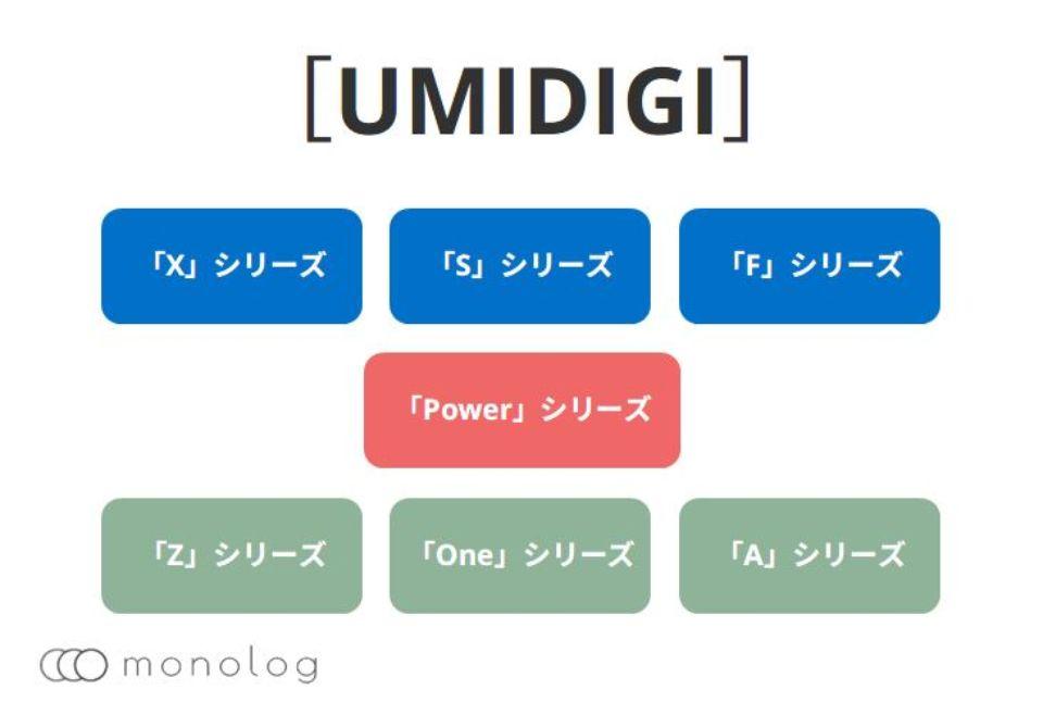 UMIDIGIとは?