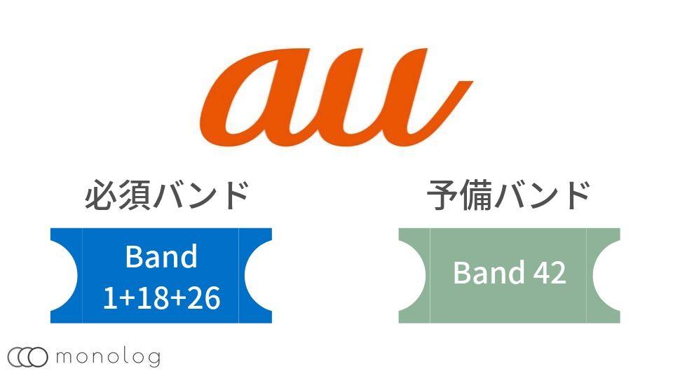 auの対応バンド[周波数帯]の特長