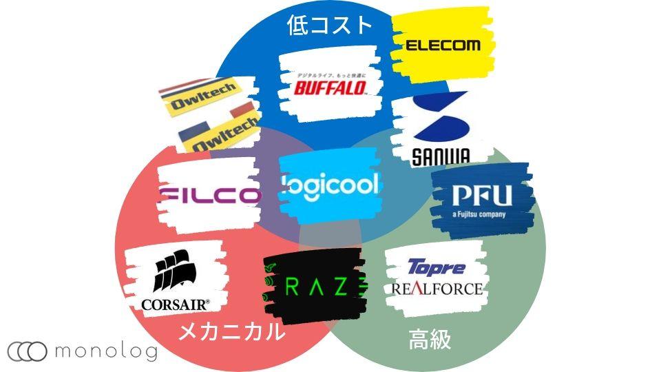 キーボードメーカーの特徴比較