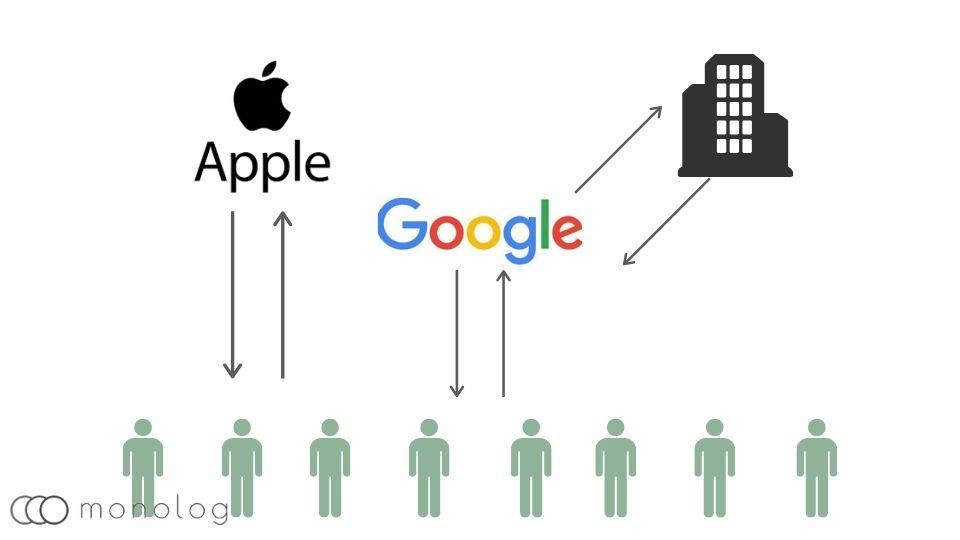 iPhoneとAndroidのビジネスモデルの違い