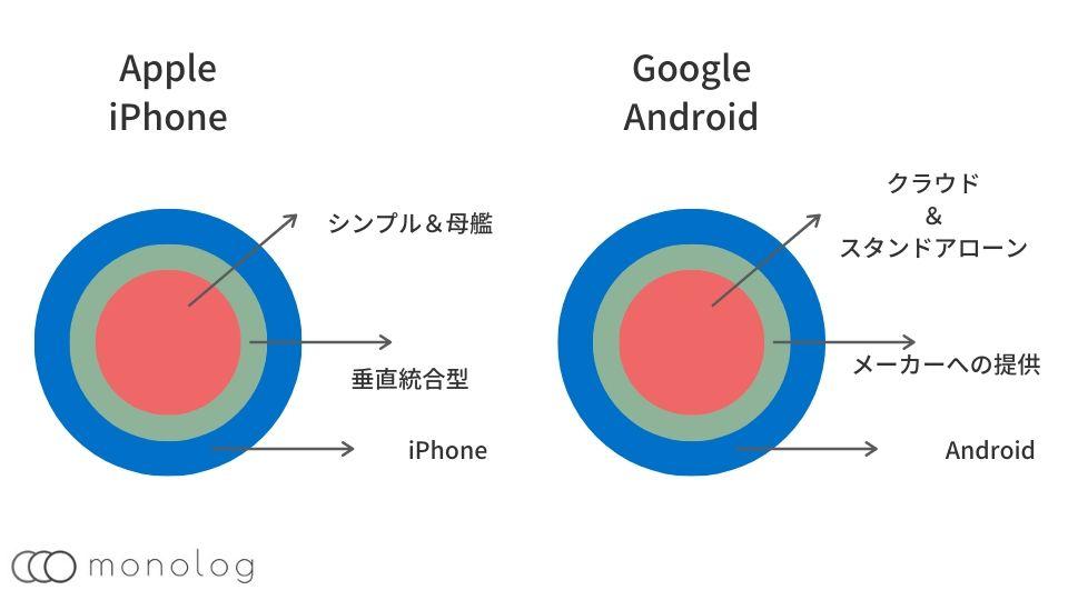 iPhoneとAndroidのコンセプトの違い