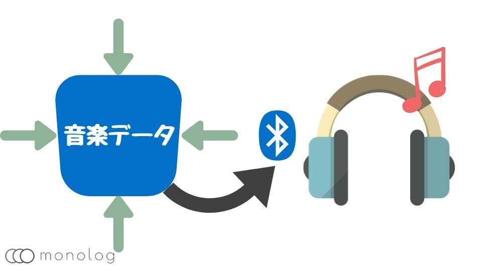 Bluetoothのコーデックとは?