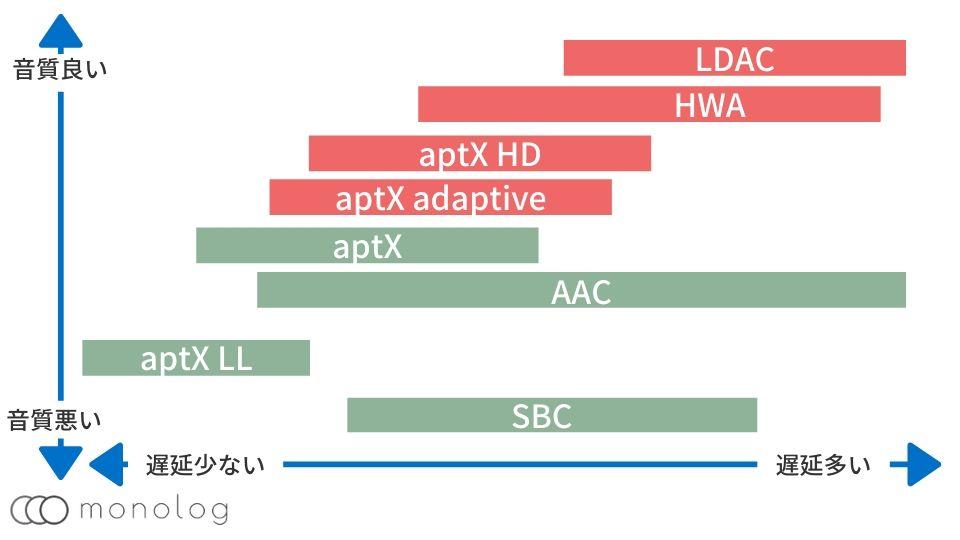 Bluetoothのコーデック毎の音質と遅延比較