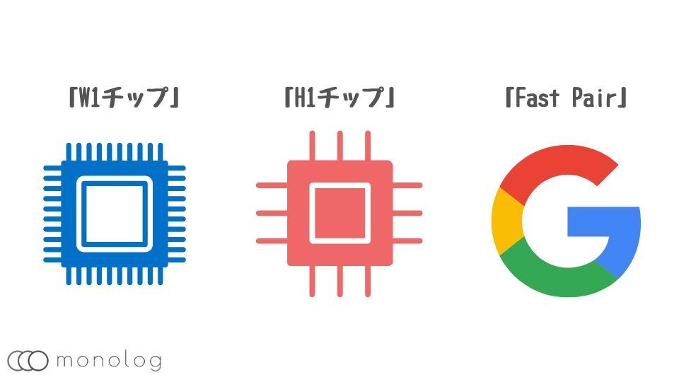 TWSに関連する技術
