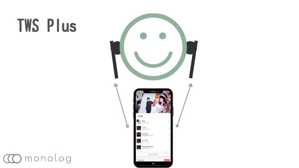 左右個別に受信する「TWS Plus」