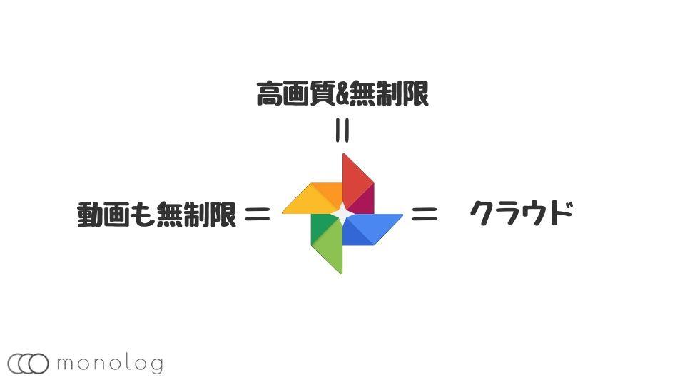 Googleフォトの特徴