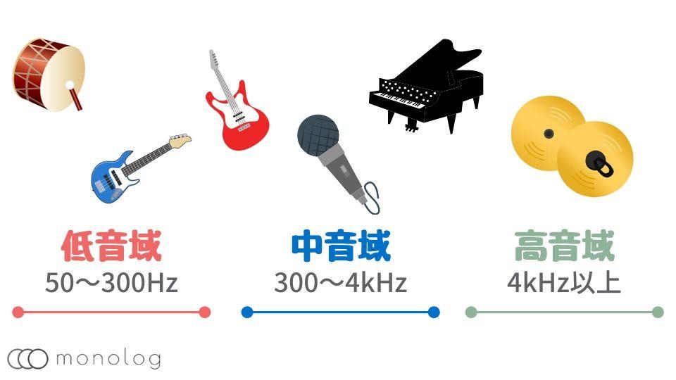 「イコライザー」で調整する周波数の特性