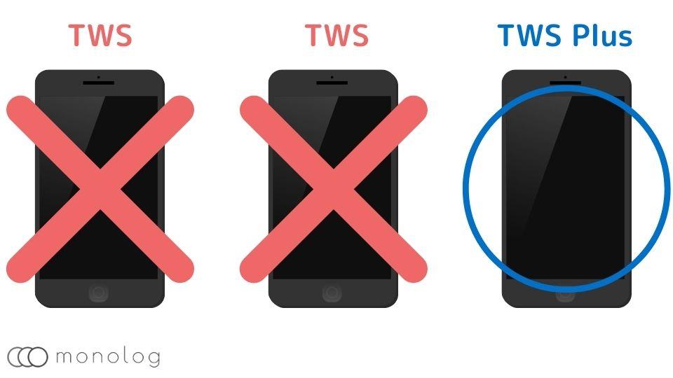 「TWS Plus」の欠点