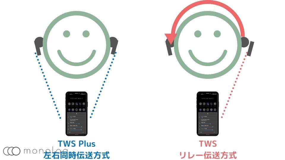 「TWS Plus」のメリット