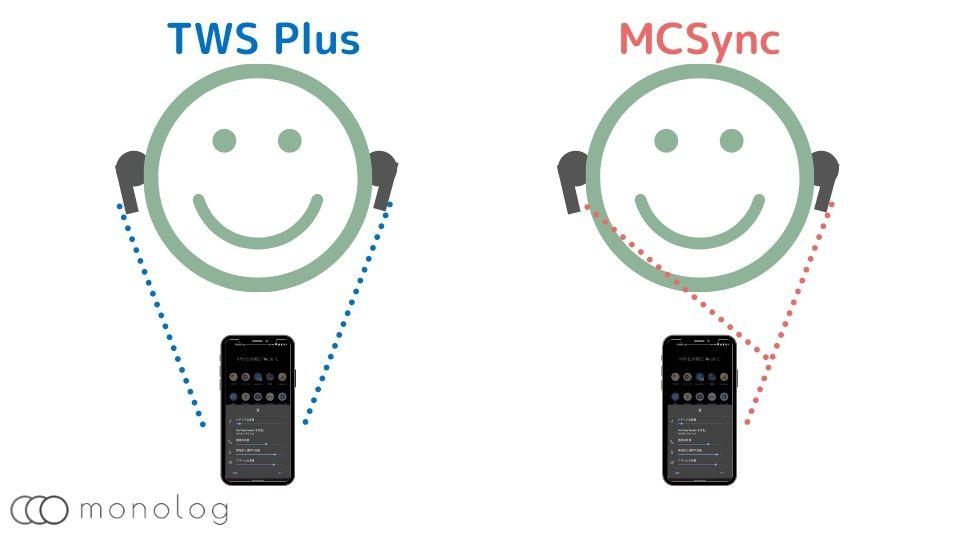 「TWS Plus」と「MCSync」の違い