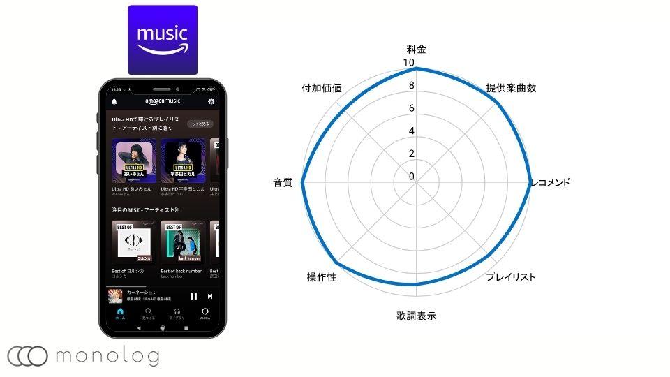 音楽配信サービスのAmazon Music