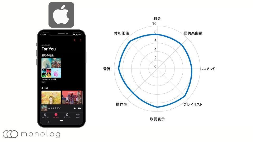 音楽配信サービスのApple Music