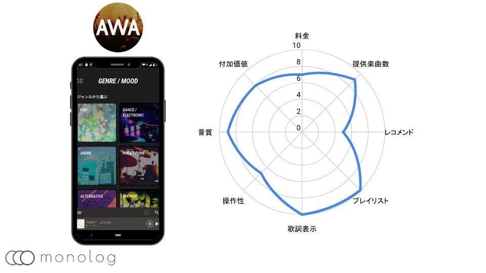 音楽配信サービスのAWA