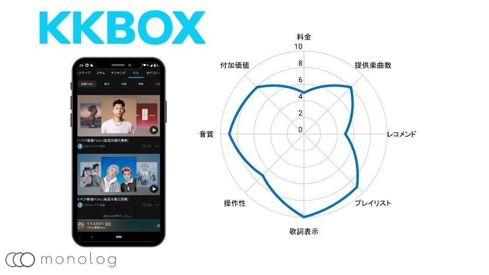 音楽配信サービスのKKBOX
