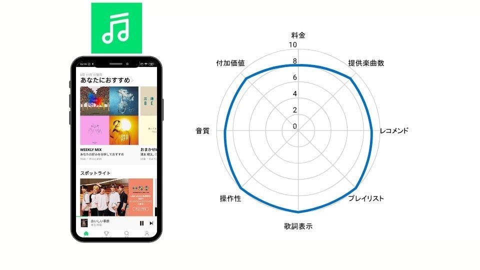 音楽配信サービスのLINE MUSIC