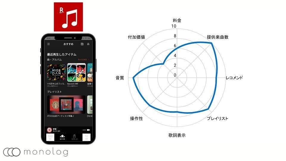 音楽配信サービスのRakuten Music