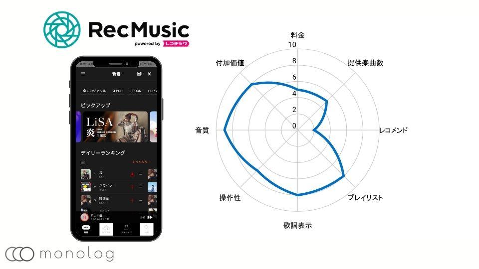 音楽配信サービスのRec Music