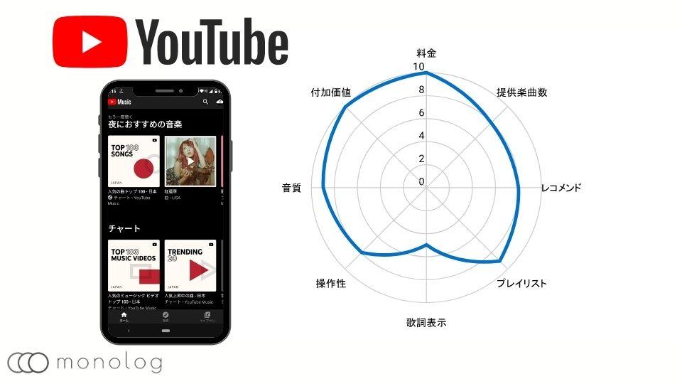 音楽配信サービスのYouTube Music