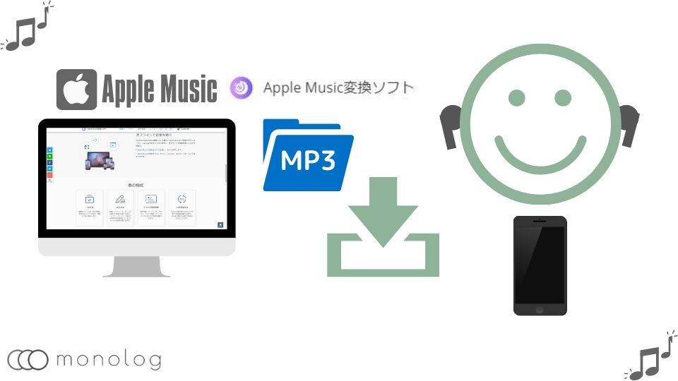 「TuneFab Apple Musicy音楽変換ソフト」の機能
