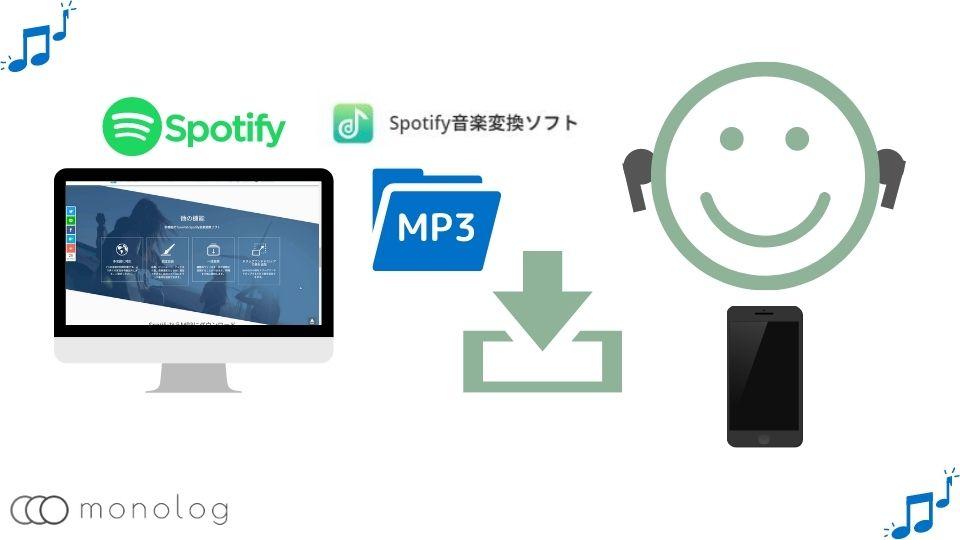 「TuneFab Spotify音楽変換ソフト」の機能